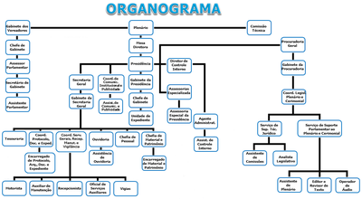 Organograma - Câmara de Gurupi/TO